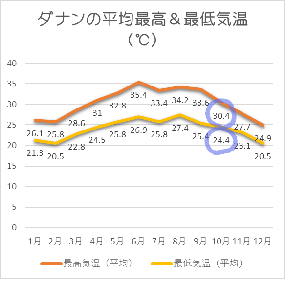 ダナン平均気温10月
