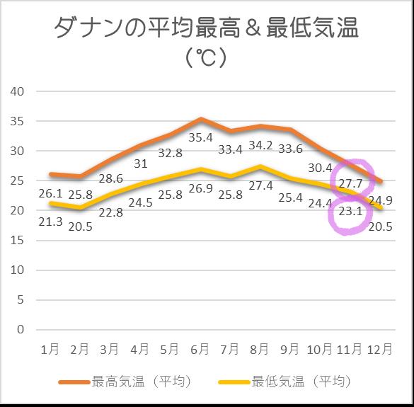 ダナン平均気温11月