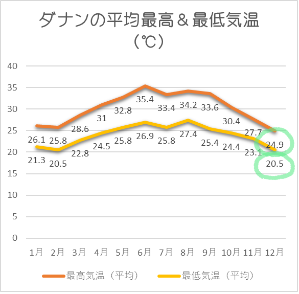 ダナン平均気温12月