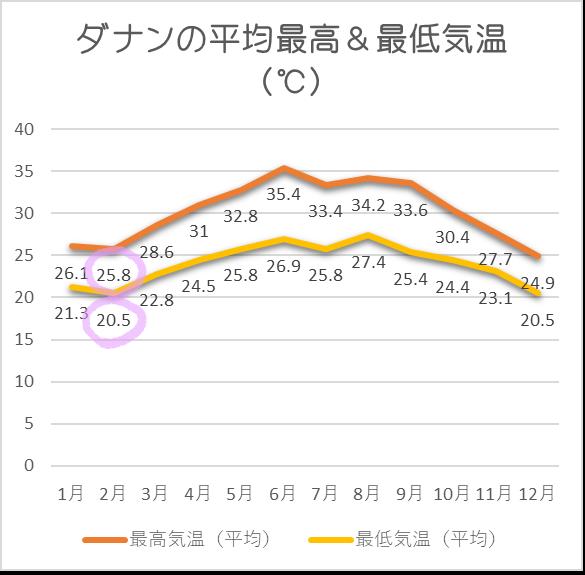 ダナン平均気温2月