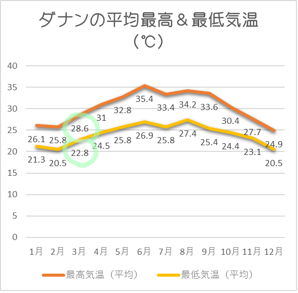 ダナン平均気温3月