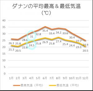 ダナン平均気温4月