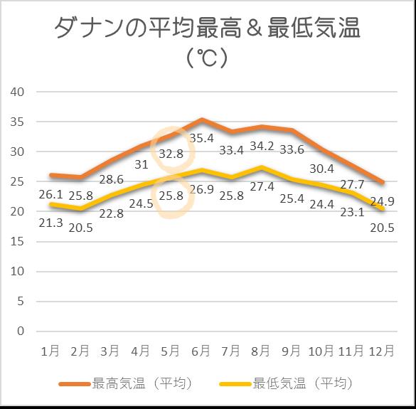 ダナン平均気温5月