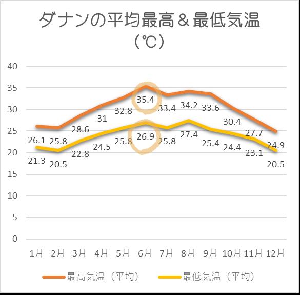 ダナン平均気温6月