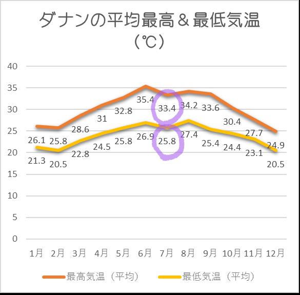 ダナン平均気温7月