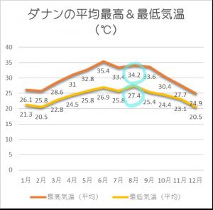 ダナン平均気温8月