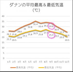 ダナン平均気温9月