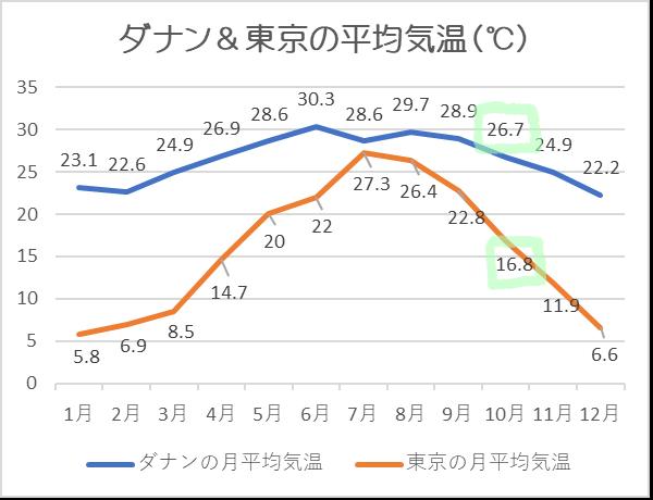 ダナン気温10月