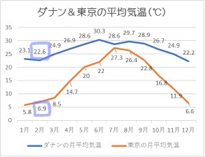 ダナン気温2月
