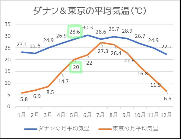 ダナン気温5月