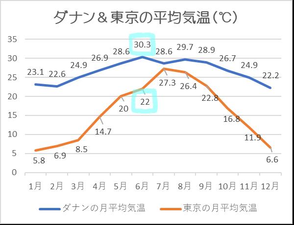 ダナン気温6月