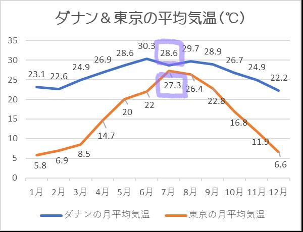 ダナン気温7月