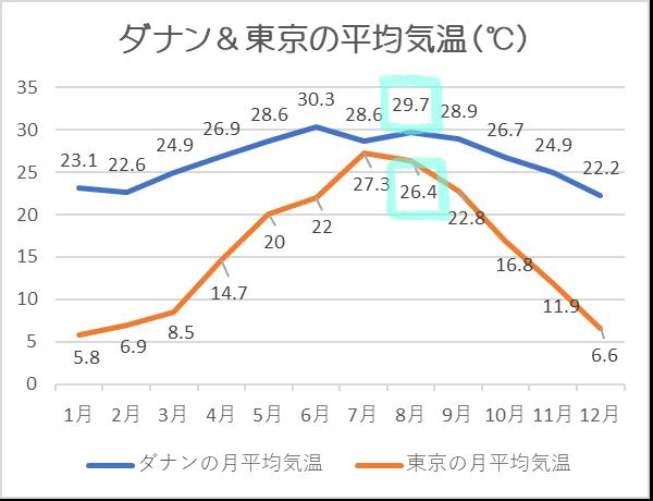 ダナン気温8月