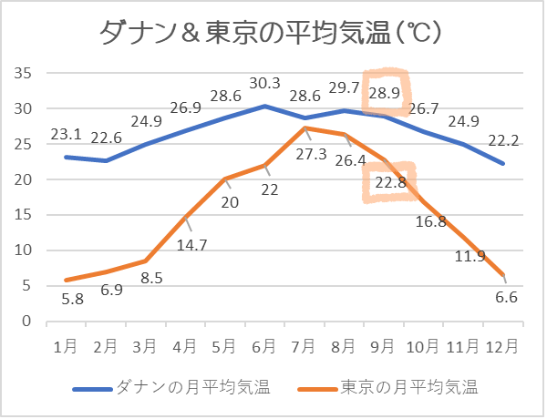 ダナン気温9月