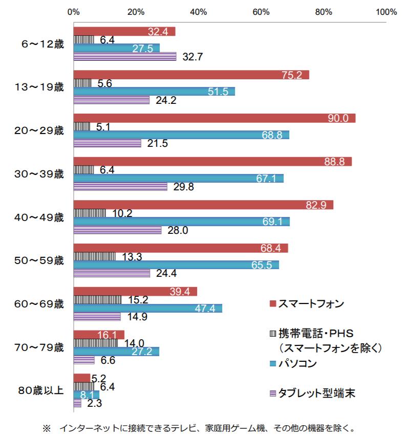 年齢階層別インターネット利用機器の状況(個人)