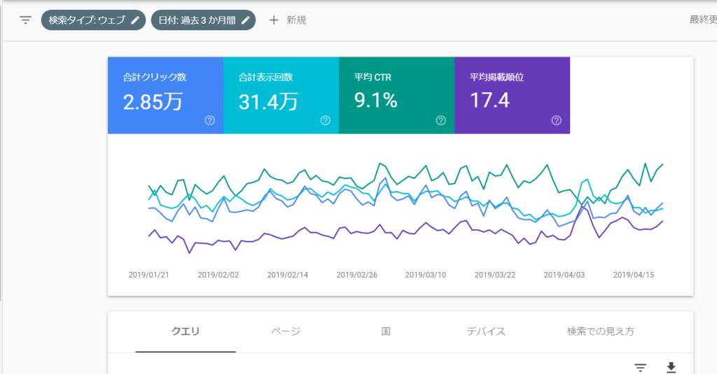 Googleサーチコンソール 分析